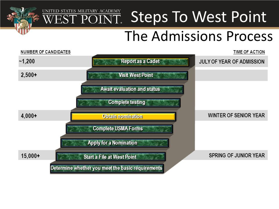 Steps To West Point The Admissions Process TIME OF ACTIONNUMBER OF CANDIDATES WINTER OF SENIOR YEAR JULY OF YEAR OF ADMISSION 4,000+ 2,500+ ~1,200 SPR