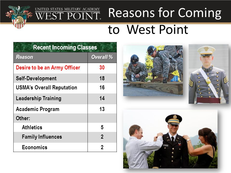 Reasons for Coming to West Point Recent Incoming ClassesReason Overall % Desire to be an Army Officer30 Self-Development18 USMA's Overall Reputation16