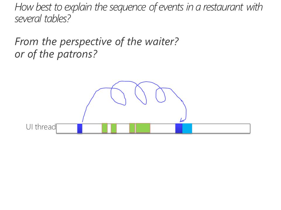 How best to explain the sequence of events in a restaurant with several tables? From the perspective of the waiter? or of the patrons?