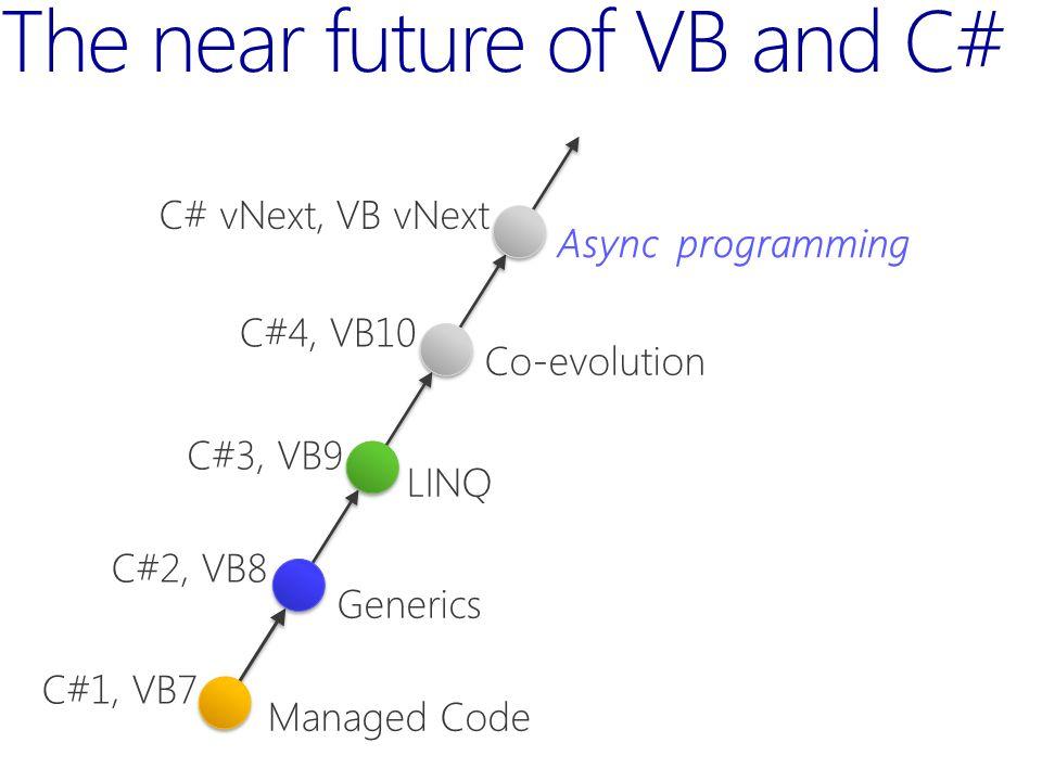 The near future of VB and C# Managed Code Generics LINQ Co-evolution C#1, VB7 C#2, VB8 C#3, VB9 C#4, VB10 Async programming C# vNext, VB vNext
