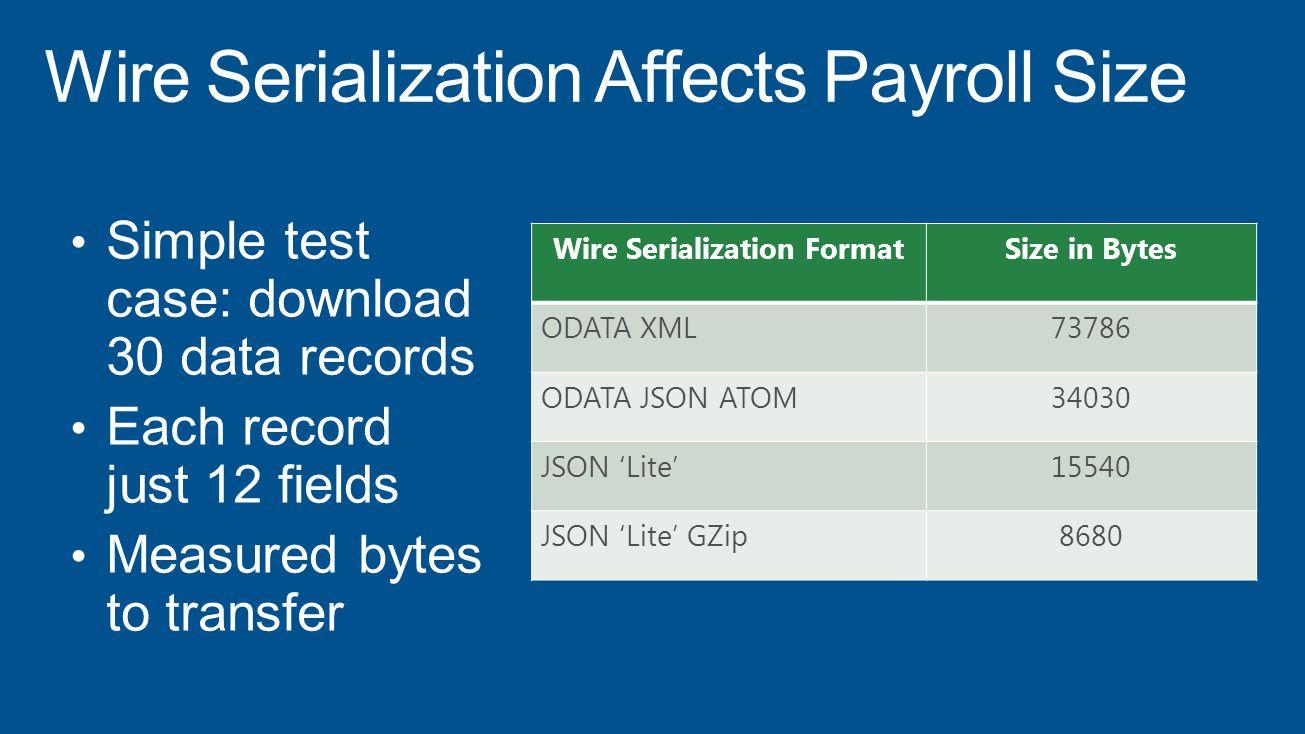 Wire Serialization FormatSize in Bytes ODATA XML73786 ODATA JSON ATOM34030 JSON 'Lite'15540 JSON 'Lite' GZip8680