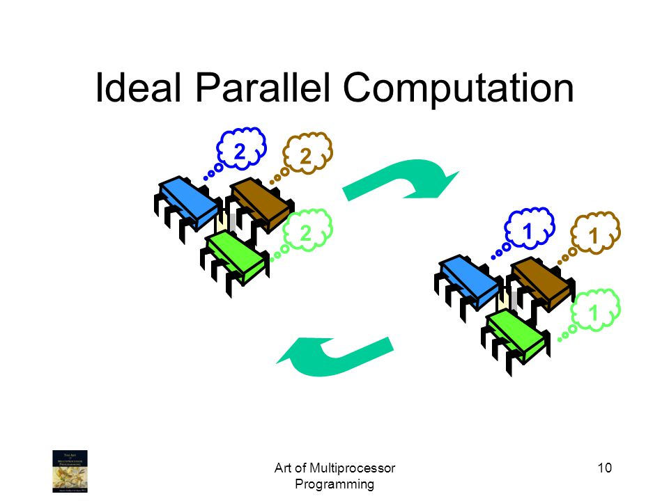 Art of Multiprocessor Programming 10 Ideal Parallel Computation 2 2 2 1 1 1