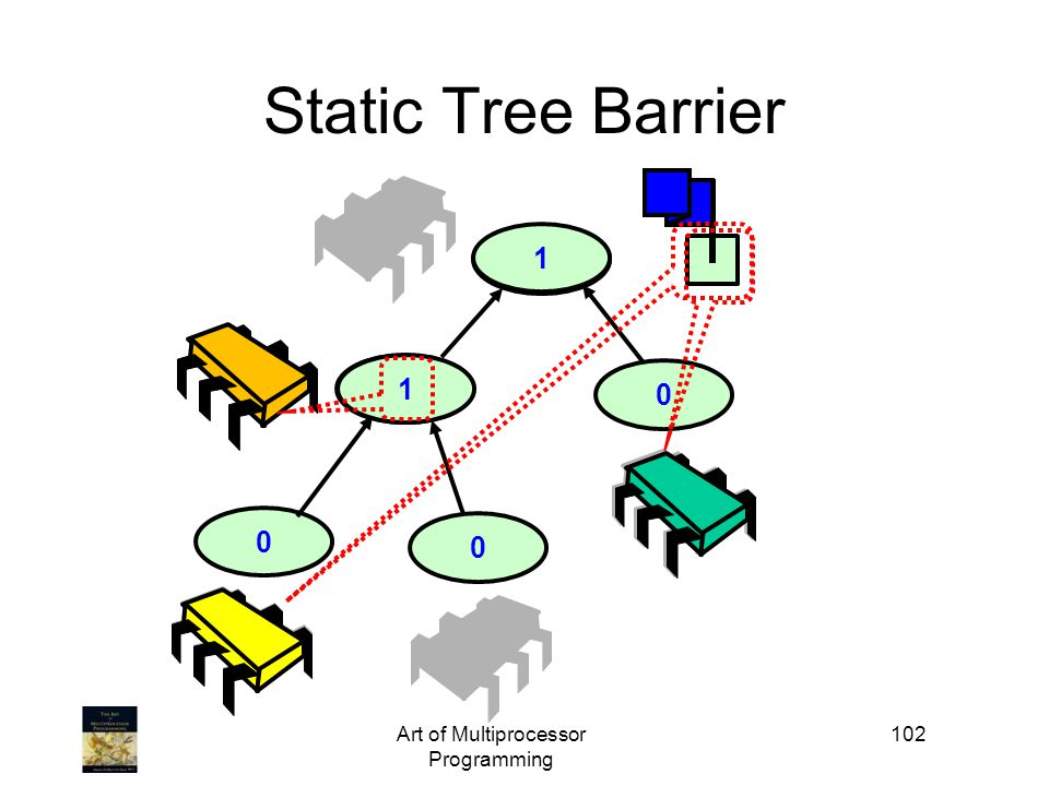 2 1 21 Art of Multiprocessor Programming 102 0 Static Tree Barrier 0 0