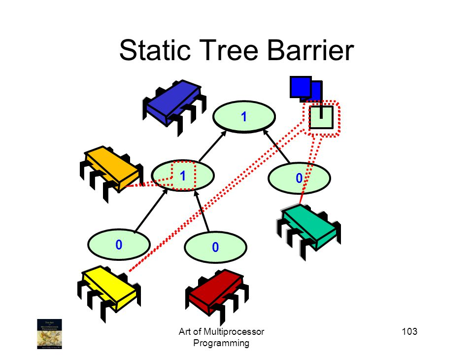 2 1 21 Art of Multiprocessor Programming 103 0 Static Tree Barrier 0 0