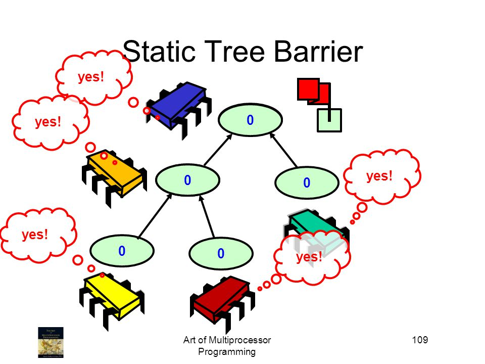 1 0 10 Art of Multiprocessor Programming 109 0 Static Tree Barrier 0 0 yes!