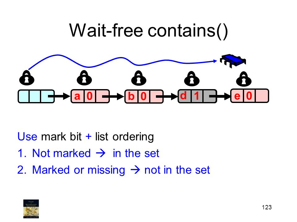123 Wait-free contains() a 0 0 0 a b c 0 e 1 d Use mark bit + list ordering 1.Not marked  in the set 2.Marked or missing  not in the set