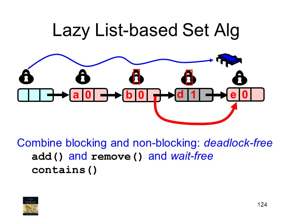 124 Lazy List-based Set Alg a 0 0 0 a b c 0 e 1 d Combine blocking and non-blocking: deadlock-free add () and remove() and wait-free contains()