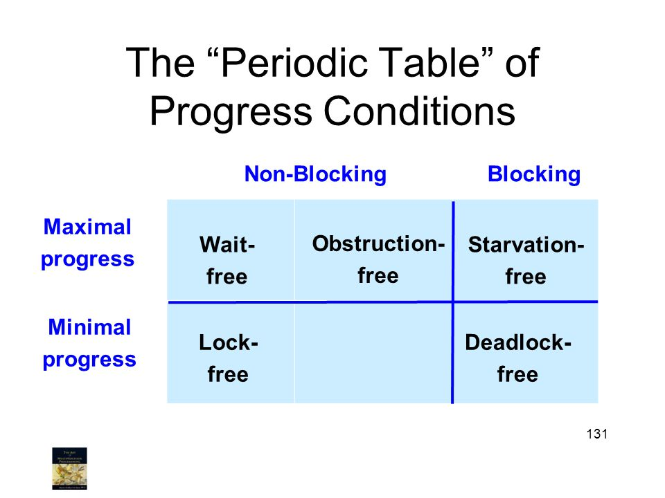 The Periodic Table of Progress Conditions 131 Maximal progress Non-BlockingBlocking Minimal progress Lock- free Starvation- free Deadlock- free Wait- free Obstruction- free