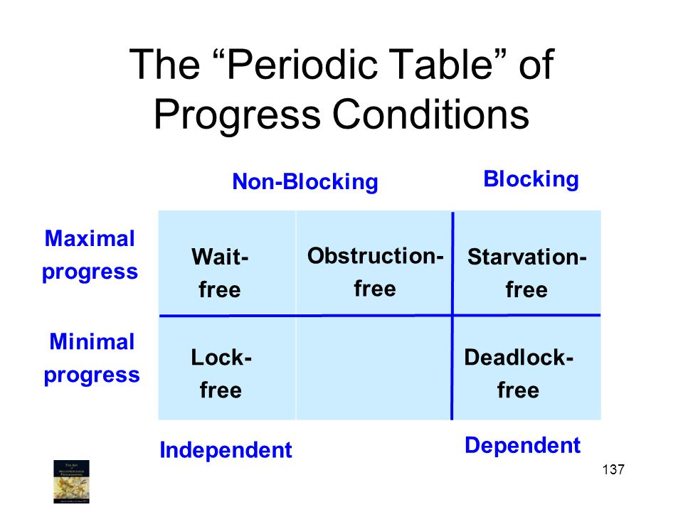 The Periodic Table of Progress Conditions 137 Maximal progress Non-Blocking Blocking Minimal progress Lock- free Starvation- free Deadlock- free Wait- free Obstruction- free Independent Dependent