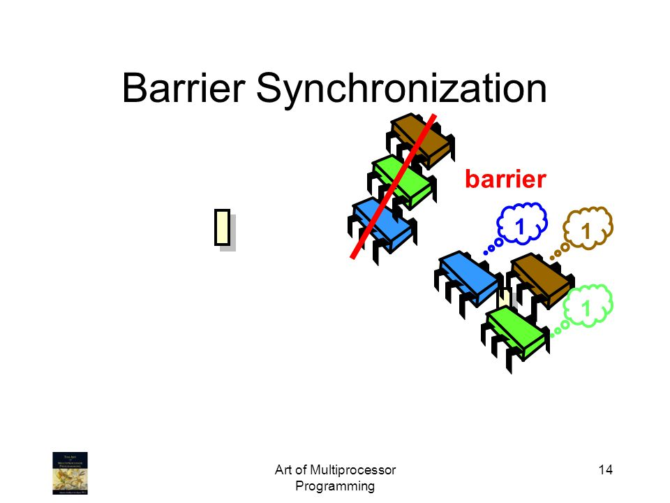 Art of Multiprocessor Programming 14 Barrier Synchronization 1 1 1 barrier