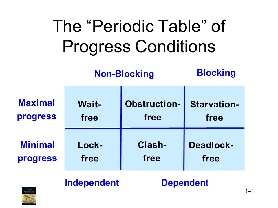 The Periodic Table of Progress Conditions 141 Maximal progress Non-Blocking Blocking Minimal progress Lock- free Starvation- free Deadlock- free Wait- free Obstruction- free IndependentDependent .
