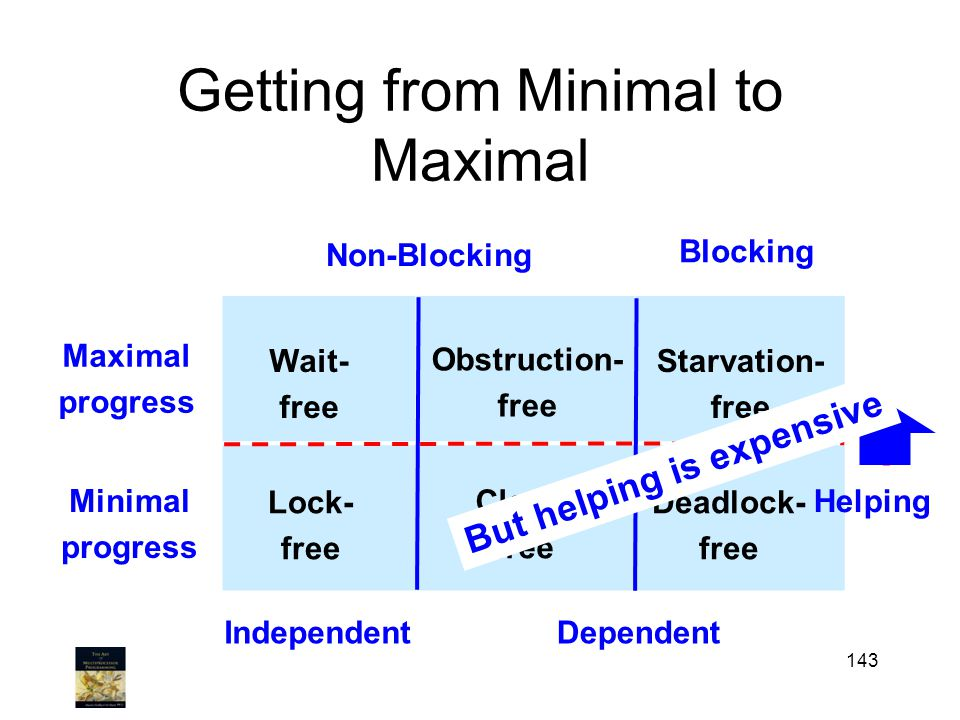 Getting from Minimal to Maximal 143 Maximal progress Non-Blocking Blocking Minimal progress Lock- free Starvation- free Deadlock- free Wait- free Obstruction- free IndependentDependent .