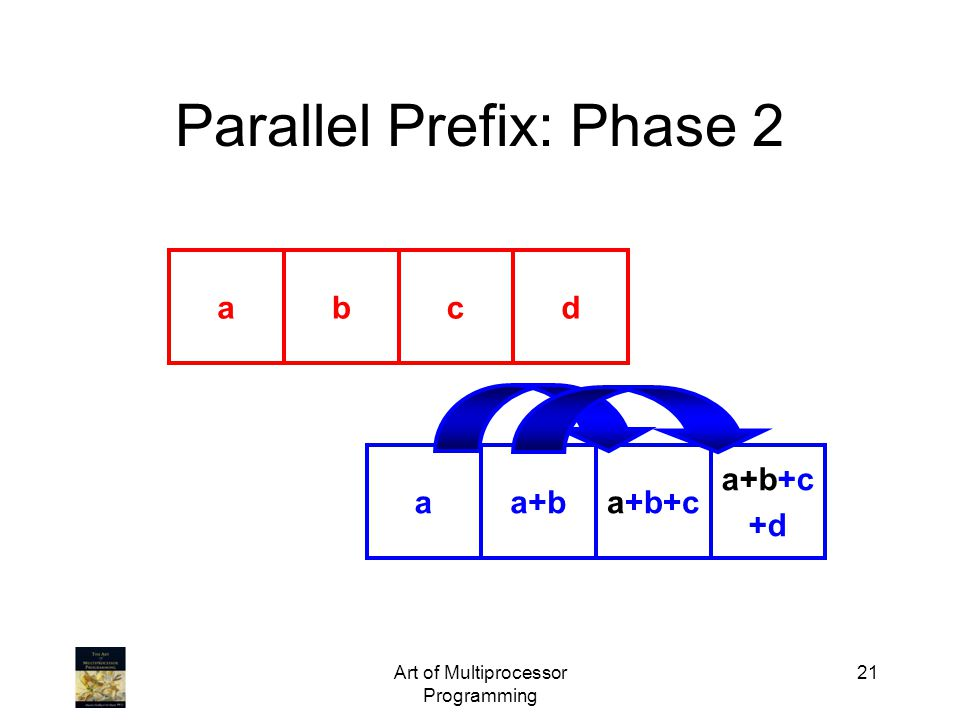 Art of Multiprocessor Programming 21 Parallel Prefix: Phase 2 abcd aa+ba+b+c +d