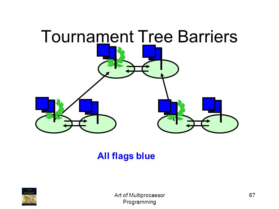 Art of Multiprocessor Programming 67 Tournament Tree Barriers All flags blue