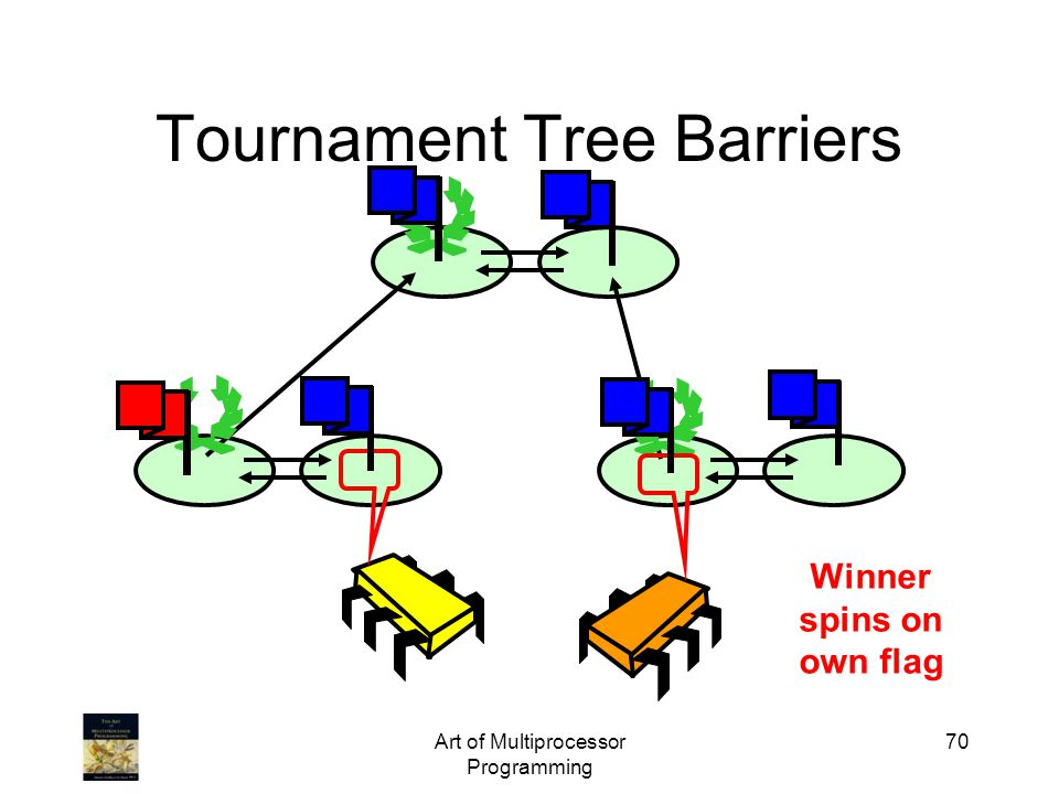 Art of Multiprocessor Programming 70 Tournament Tree Barriers Winner spins on own flag