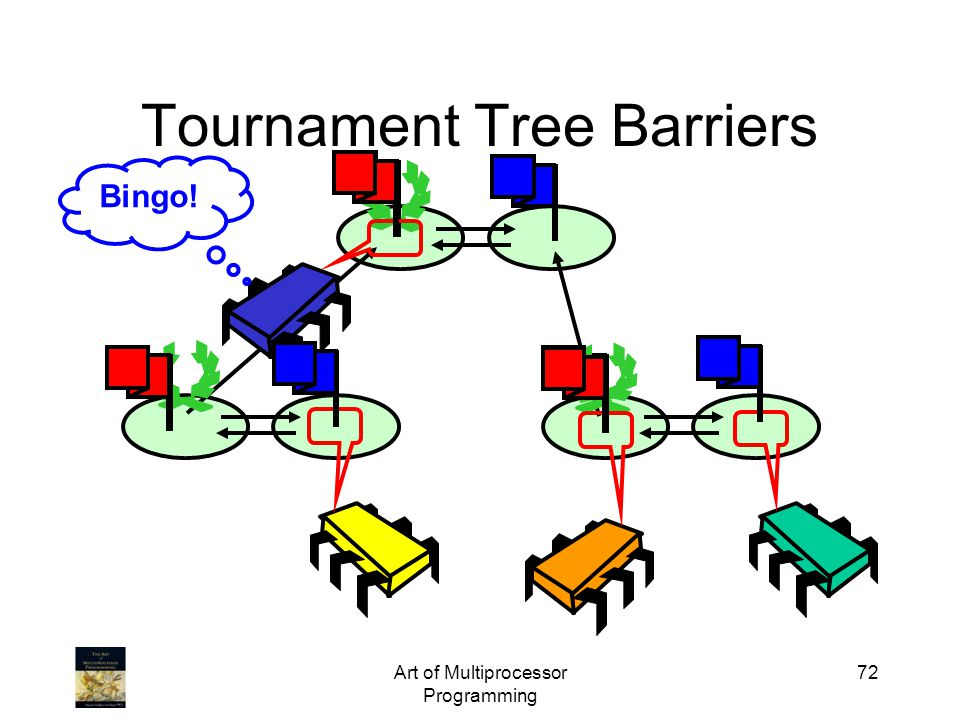 Art of Multiprocessor Programming 72 Tournament Tree Barriers Bingo!