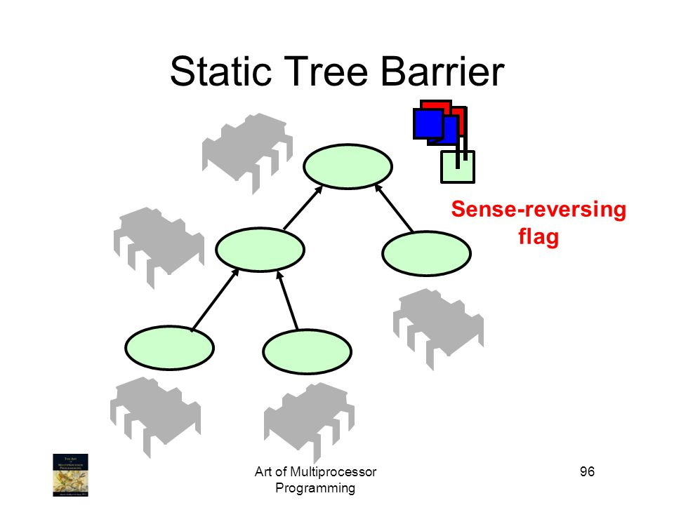 Art of Multiprocessor Programming 96 Static Tree Barrier Sense-reversing flag