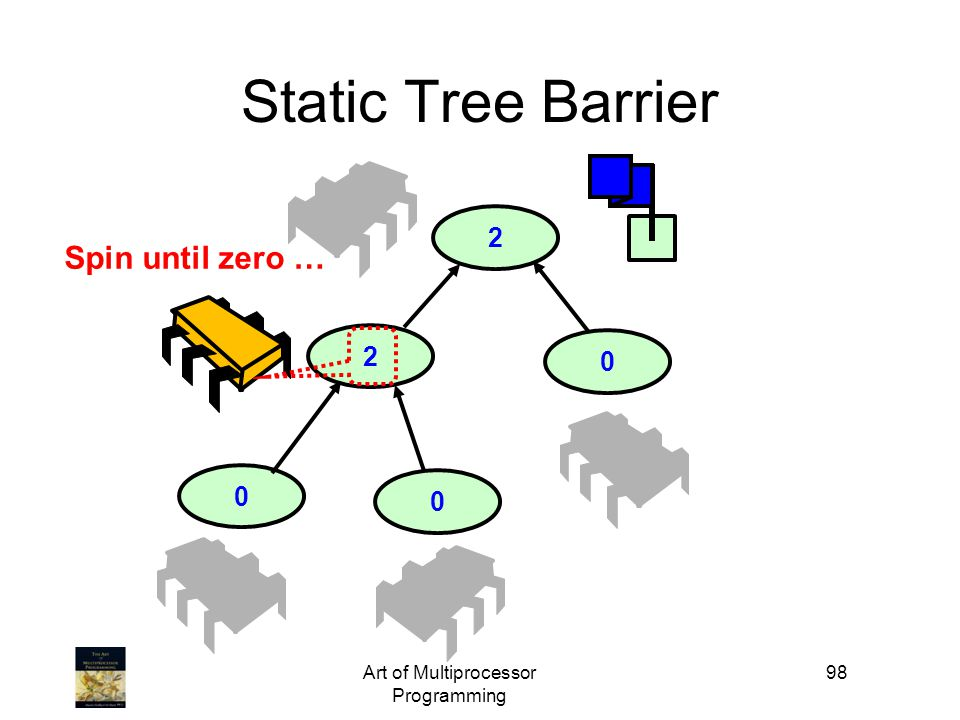 Art of Multiprocessor Programming 98 2 0 Static Tree Barrier 2 0 0 Spin until zero …