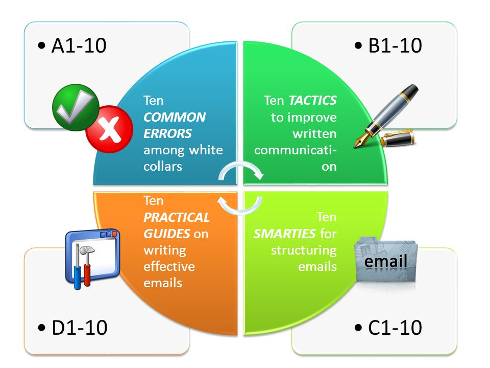 C1-10D1-10 B1-10A1-10 Ten COMMON ERRORS among white collars Ten TACTICS to improve written communicati- on Ten SMARTIES for structuring emails Ten PRACTICAL GUIDES on writing effective emails