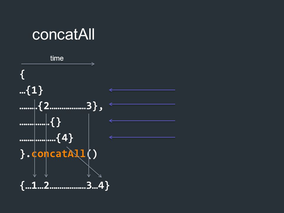 concatAll { …{1} ………{2………………3}, ……………{} ………………{4} }.concatAll() {…1…2………………3…4} time