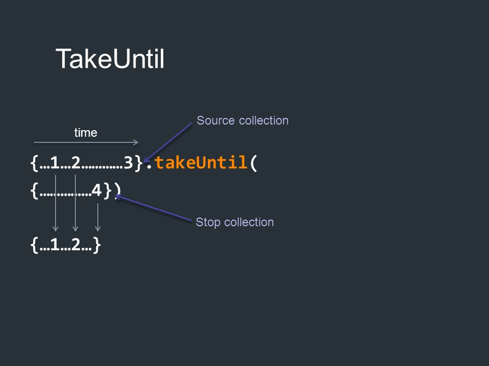 TakeUntil {…1…2…………3}.takeUntil( {……………4}) {…1…2…} time Source collection Stop collection