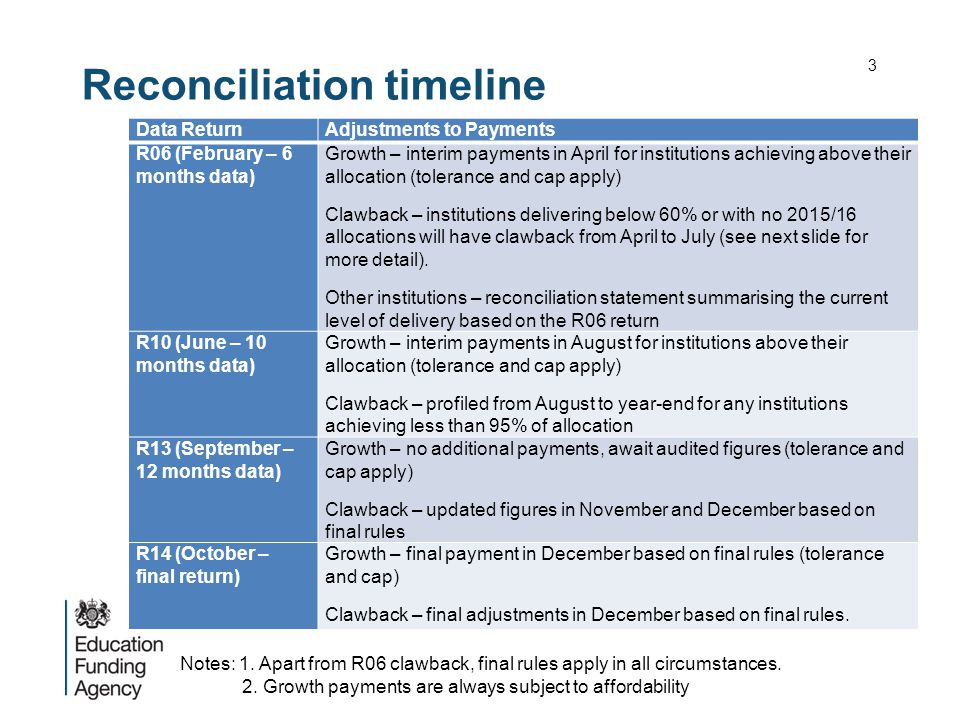 Reconciliation timeline 3 Data ReturnAdjustments to Payments R06 (February – 6 months data) Growth – interim payments in April for institutions achieving above their allocation (tolerance and cap apply) Clawback – institutions delivering below 60% or with no 2015/16 allocations will have clawback from April to July (see next slide for more detail).