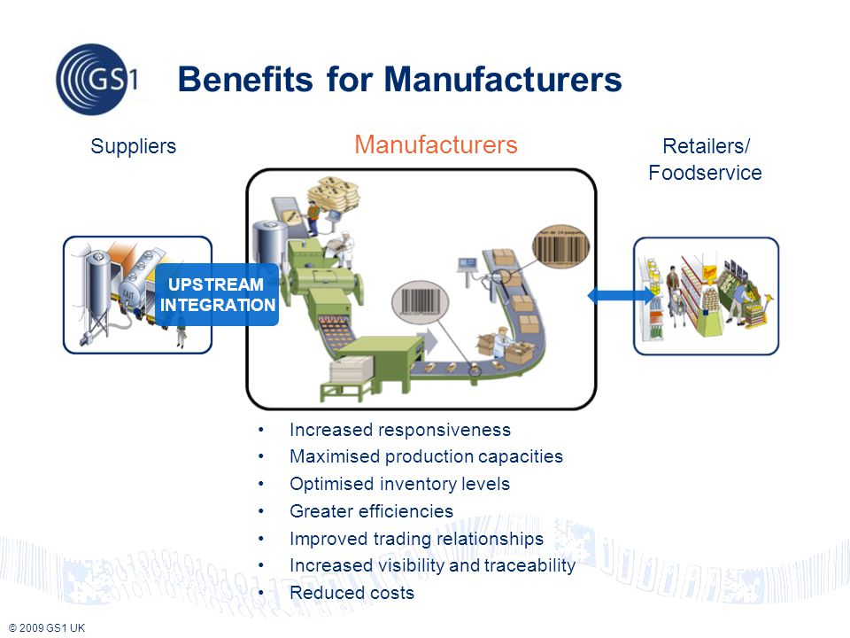 © 2009 GS1 UK Benefits for Manufacturers Suppliers Manufacturers Retailers/ Foodservice UPSTREAM INTEGRATION Increased responsiveness Maximised production capacities Optimised inventory levels Greater efficiencies Improved trading relationships Increased visibility and traceability Reduced costs