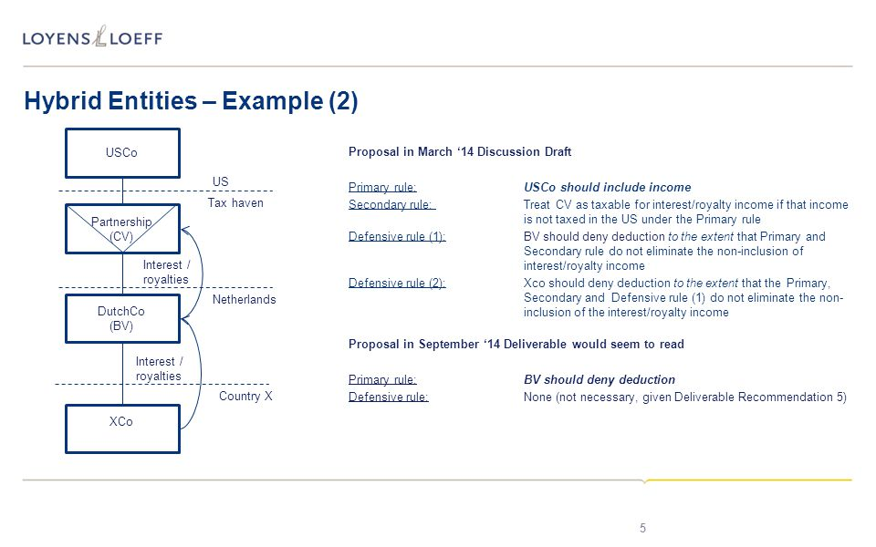 Hybrid Entities – Example (2) 5 DutchCo (BV) USCo Partnership (CV) Interest / royalties Tax haven XCo Interest / royalties Country X Proposal in March '14 Discussion Draft Primary rule:USCo should include income Secondary rule: Treat CV as taxable for interest/royalty income if that income is not taxed in the US under the Primary rule Defensive rule (1):BV should deny deduction to the extent that Primary and Secondary rule do not eliminate the non-inclusion of interest/royalty income Defensive rule (2):Xco should deny deduction to the extent that the Primary, Secondary and Defensive rule (1) do not eliminate the non- inclusion of the interest/royalty income Proposal in September '14 Deliverable would seem to read Primary rule:BV should deny deduction Defensive rule:None (not necessary, given Deliverable Recommendation 5) US Netherlands