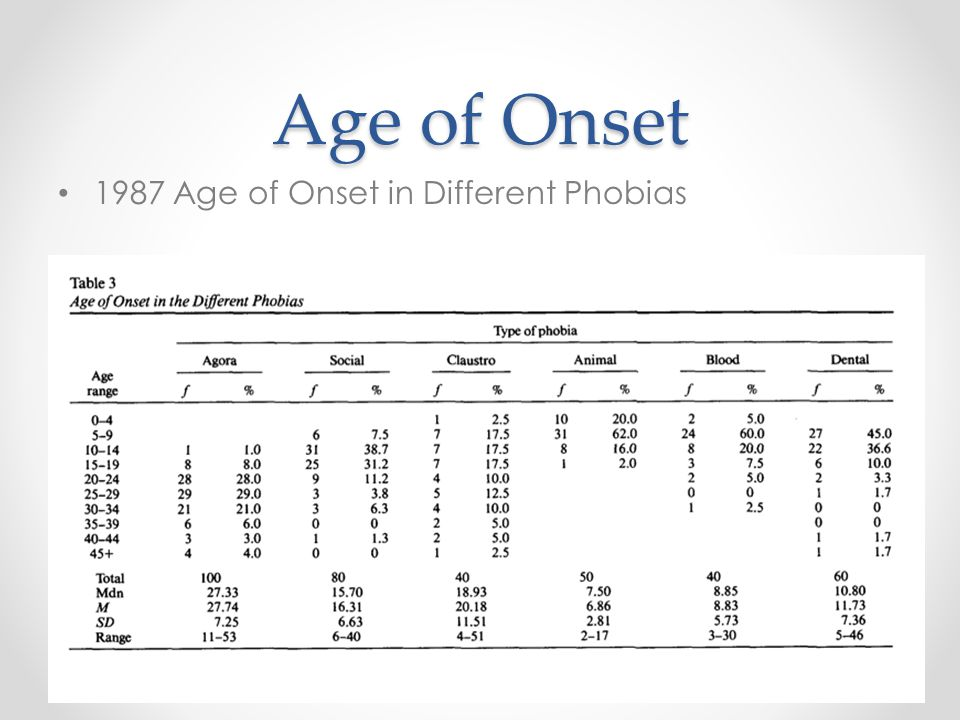 Age of Onset 1987 Age of Onset in Different Phobias