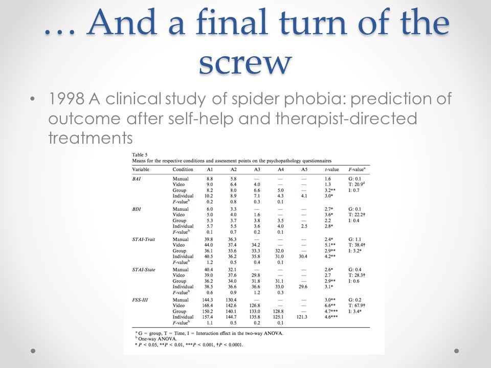 … And a final turn of the screw 1998 A clinical study of spider phobia: prediction of outcome after self-help and therapist-directed treatments