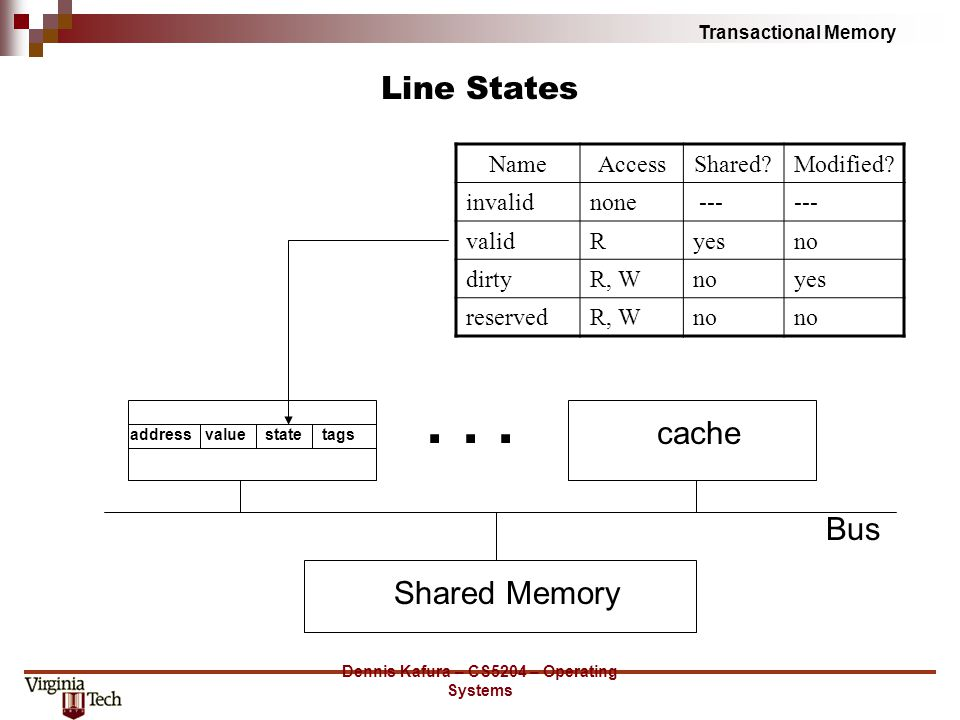 Transactional Memory Dennis Kafura – CS5204 – Operating Systems Line States Shared Memory Bus addressvaluestatetags cache... NameAccessShared?Modified