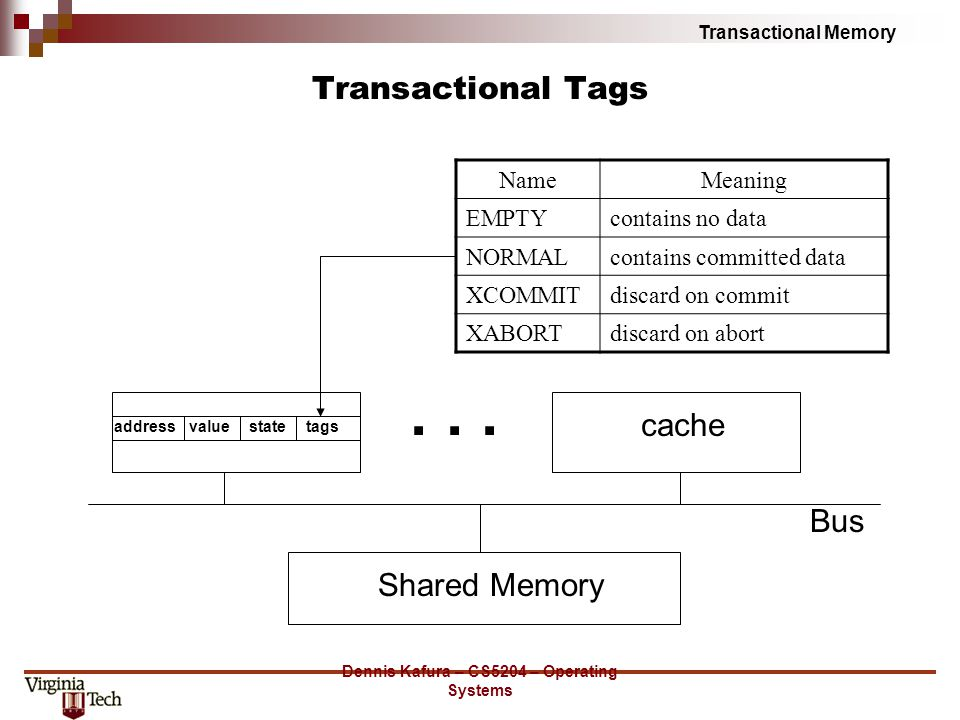 Transactional Memory Dennis Kafura – CS5204 – Operating Systems Transactional Tags Shared Memory Bus addressvaluestatetags cache...