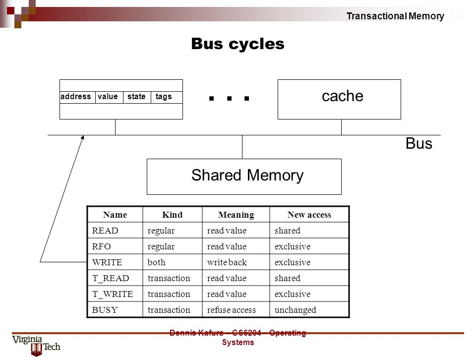 Transactional Memory Dennis Kafura – CS5204 – Operating Systems Bus cycles Shared Memory Bus addressvaluestatetags cache...