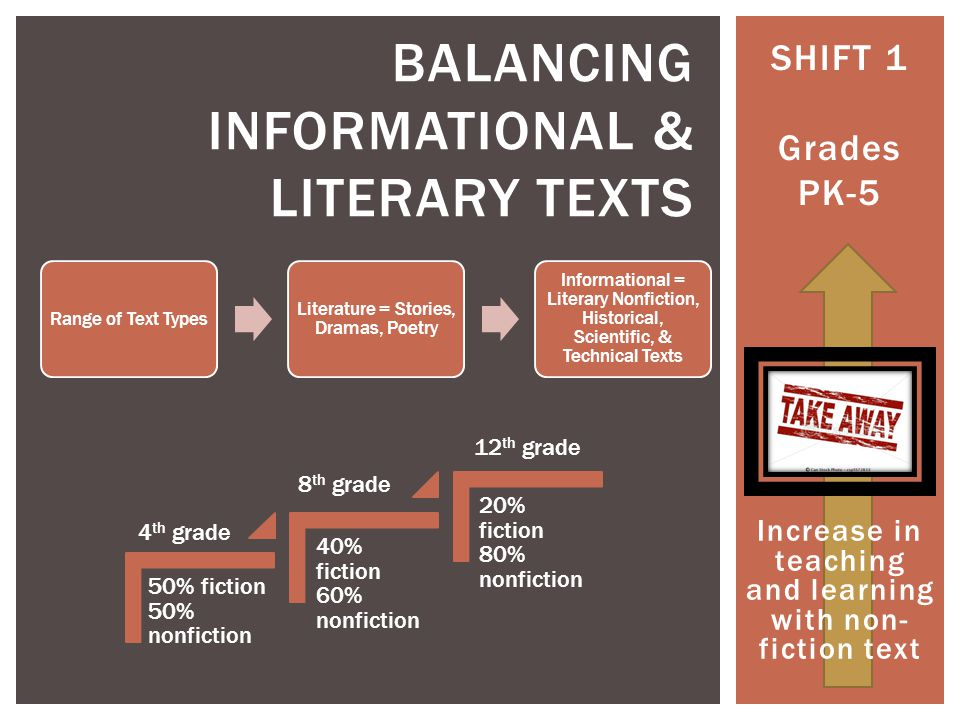 SHIFT 1 Grades PK-5 BALANCING INFORMATIONAL & LITERARY TEXTS Range of Text Types Literature = Stories, Dramas, Poetry Informational = Literary Nonfiction, Historical, Scientific, & Technical Texts 50% fiction 50% nonfiction 40% fiction 60% nonfiction 20% fiction 80% nonfiction 4 th grade 8 th grade 12 th grade Increase in teaching and learning with non- fiction text