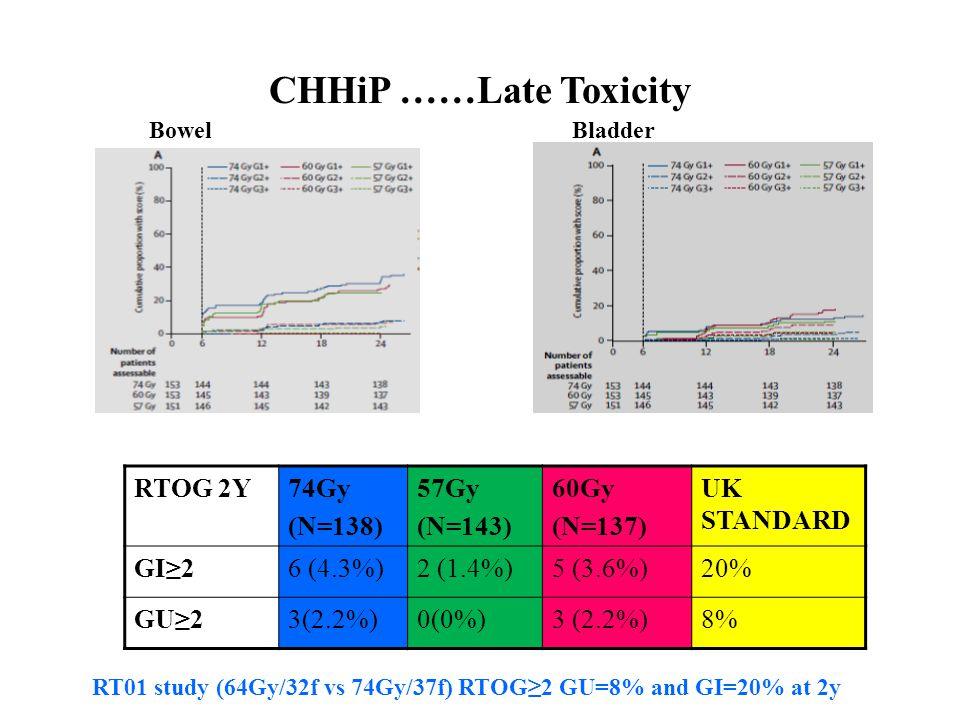 CHHiP ……Late Toxicity Bowel Bladder RTOG 2Y74Gy (N=138) 57Gy (N=143) 60Gy (N=137) UK STANDARD GI≥26 (4.3%)2 (1.4%)5 (3.6%)20% GU≥23(2.2%)0(0%)3 (2.2%)8% RT01 study (64Gy/32f vs 74Gy/37f) RTOG≥2 GU=8% and GI=20% at 2y