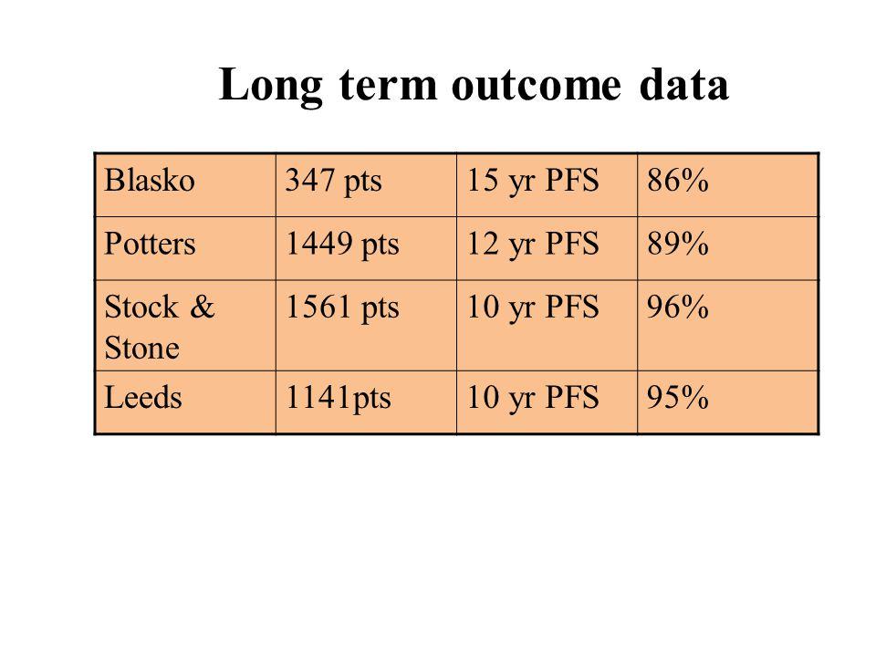 Long term outcome data Blasko347 pts15 yr PFS86% Potters1449 pts12 yr PFS89% Stock & Stone 1561 pts10 yr PFS96% Leeds1141pts10 yr PFS95%