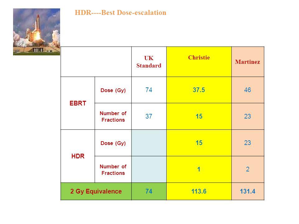 UK Standard Christie Martinez EBRT Dose (Gy) 7437.546 Number of Fractions 371523 HDR Dose (Gy) 1523 Number of Fractions 12 2 Gy Equivalence74113.6131.4 HDR----Best Dose-escalation