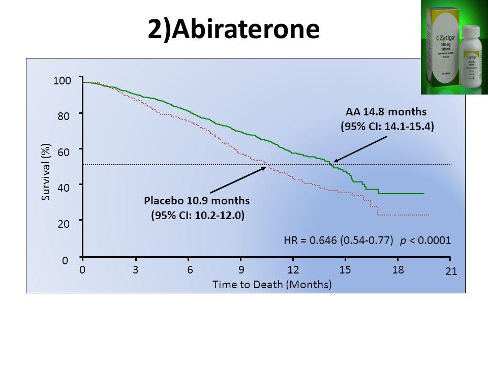 2)Abiraterone AA7977366575202826820 Placebo3983553062101053030 21 HR = 0.646 (0.54-0.77) p < 0.0001 Placebo 10.9 months (95% CI: 10.2-12.0) AA 14.8 months (95% CI: 14.1-15.4) 100 80 60 40 20 Survival (%) 0 0369121518 Time to Death (Months) de Bono et al.