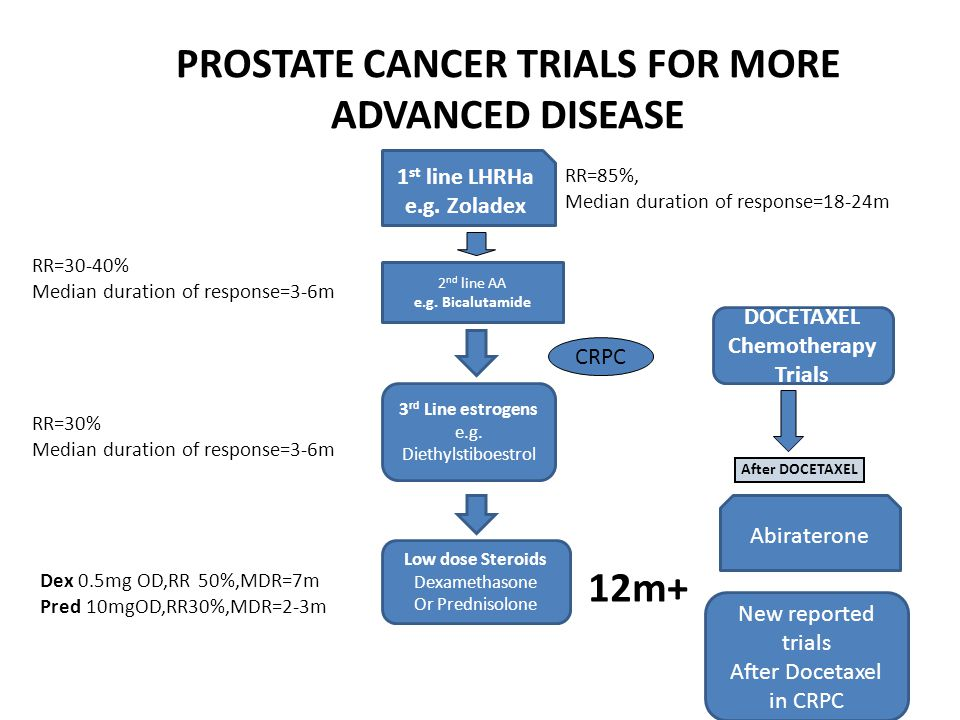 After DOCETAXEL PROSTATE CANCER TRIALS FOR MORE ADVANCED DISEASE CRPC RR=85%, Median duration of response=18-24m 3 rd Line estrogens e.g.
