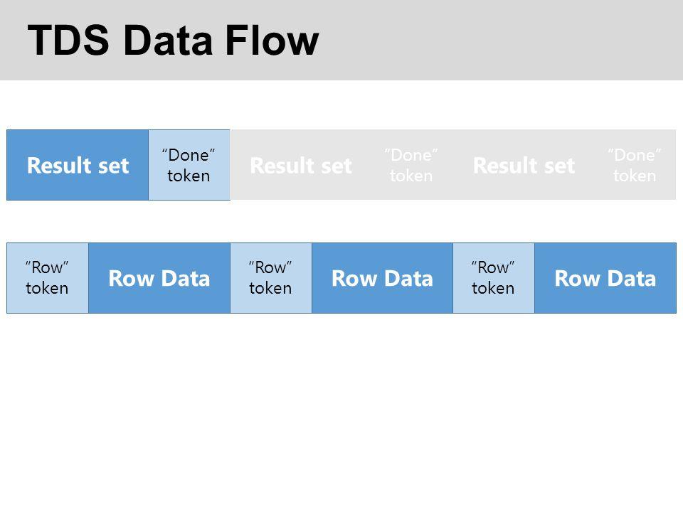 TDS Data Flow Result set Done token Row Data Row token Row Data Row token Row Data Row token Result set Done token Result set Done token