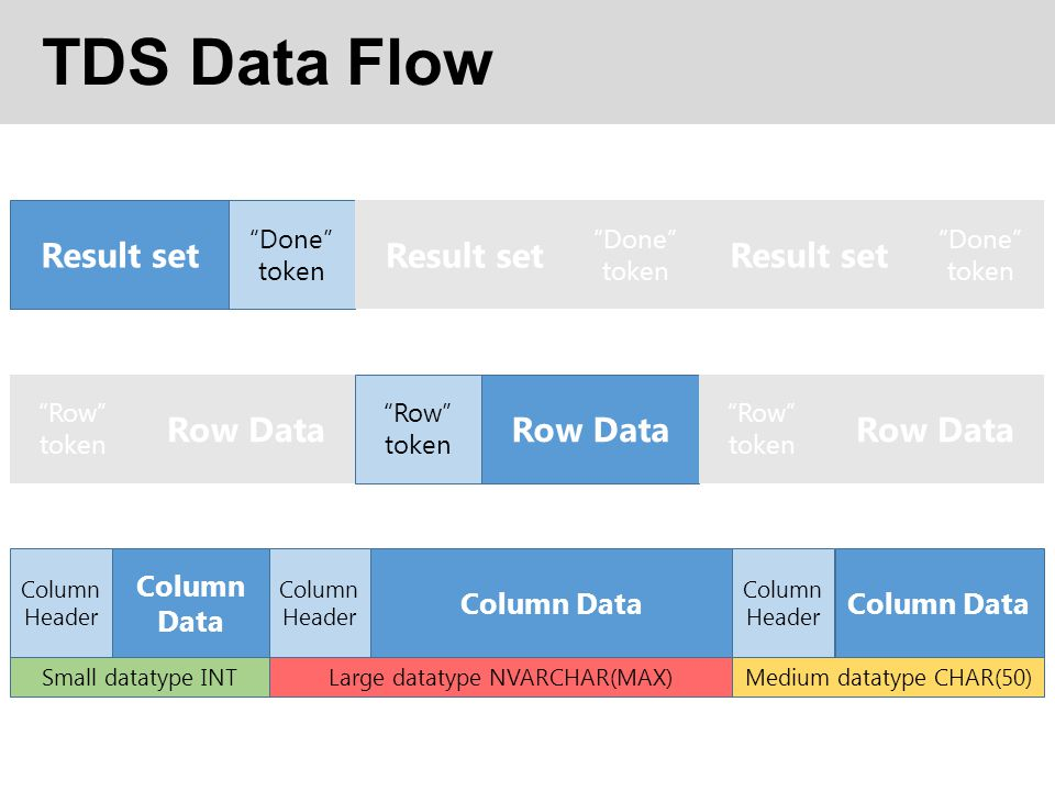 TDS Data Flow Result set Done token Row Data Row token Row Data Row token Row Data Row token Result set Done token Result set Done token Column Data Column Header Column Data Column Header Column Data Column Header Small datatype INTMedium datatype CHAR(50)Large datatype NVARCHAR(MAX)