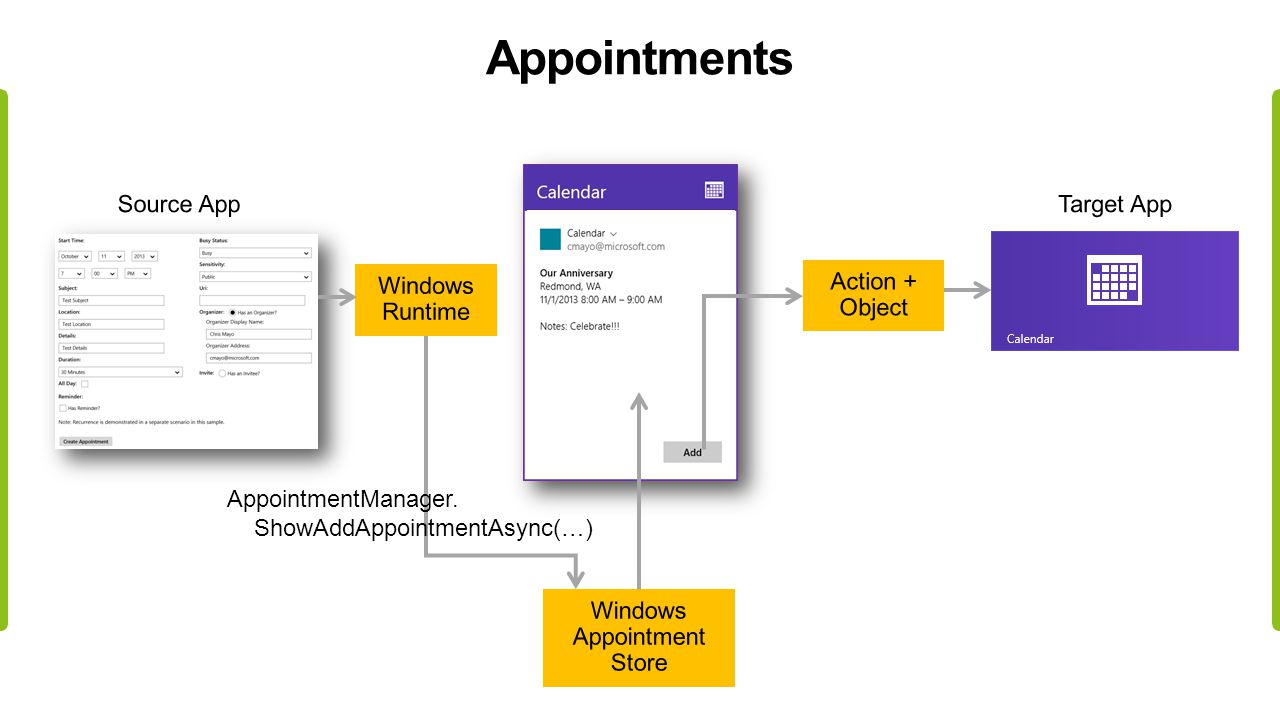 Appointments AppointmentManager. ShowAddAppointmentAsync(…)