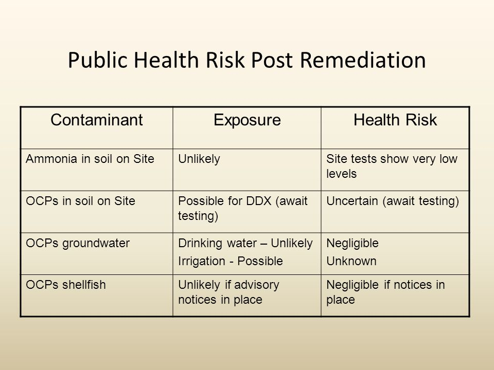 Public Health Risk Post Remediation ContaminantExposureHealth Risk Ammonia in soil on SiteUnlikelySite tests show very low levels OCPs in soil on SitePossible for DDX (await testing) Uncertain (await testing) OCPs groundwaterDrinking water – Unlikely Irrigation - Possible Negligible Unknown OCPs shellfishUnlikely if advisory notices in place Negligible if notices in place