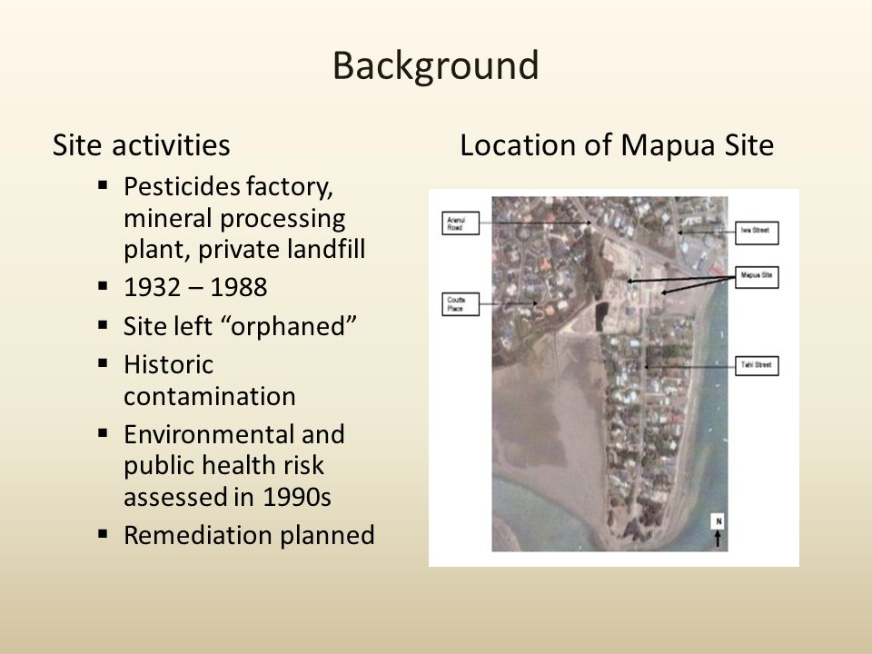 Background Site activities  Pesticides factory, mineral processing plant, private landfill  1932 – 1988  Site left orphaned  Historic contamination  Environmental and public health risk assessed in 1990s  Remediation planned Location of Mapua Site