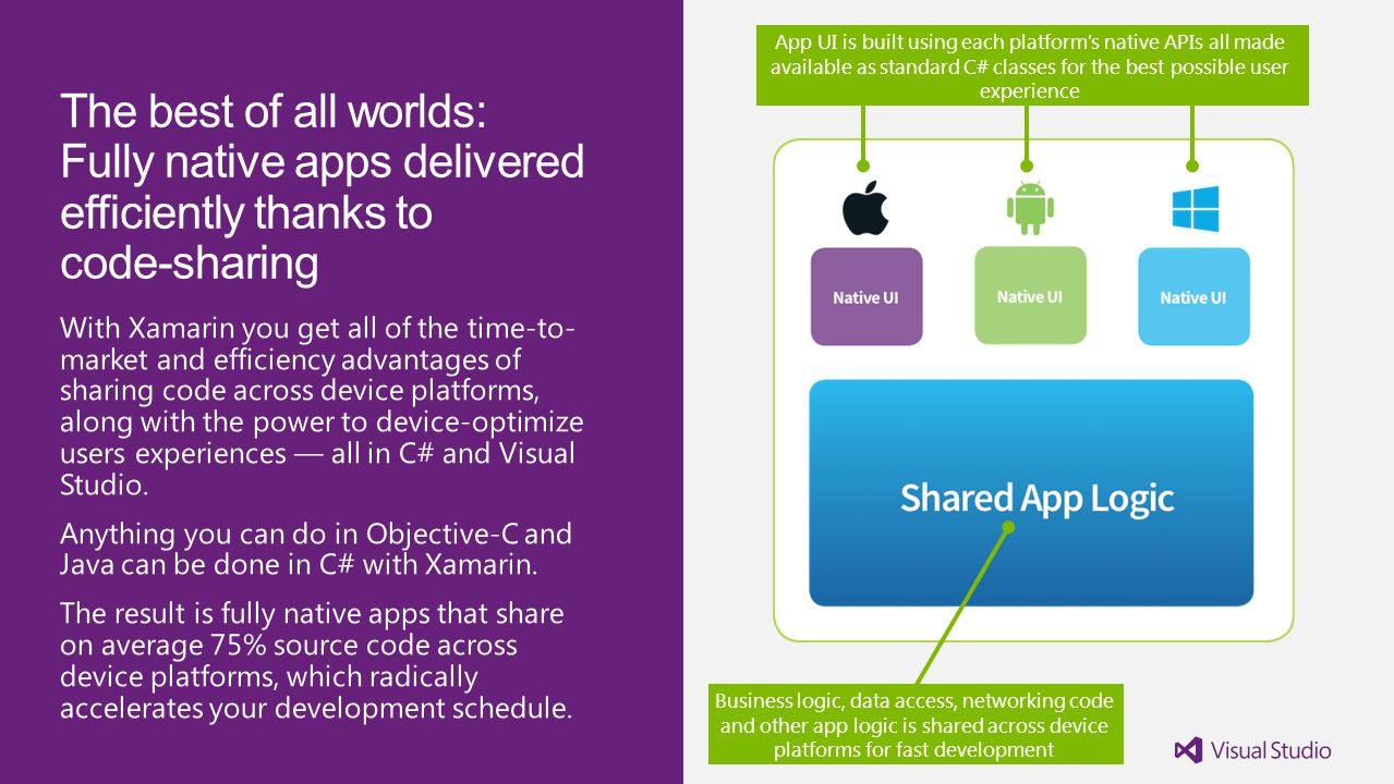 App UI is built using each platform's native APIs all made available as standard C# classes for the best possible user experience Business logic, data access, networking code and other app logic is shared across device platforms for fast development