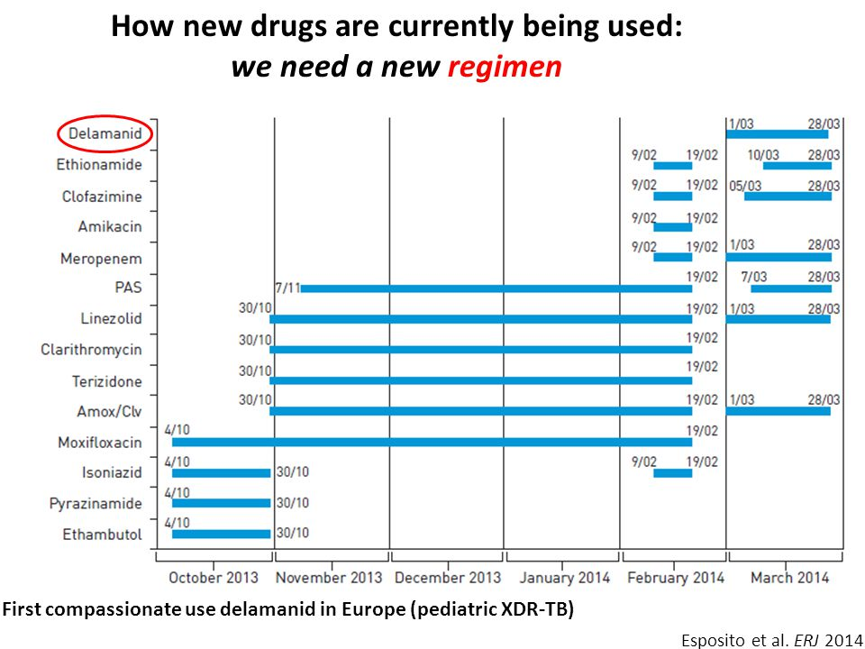 How new drugs are currently being used: we need a new regimen First compassionate use delamanid in Europe (pediatric XDR-TB) Esposito et al. ERJ 2014