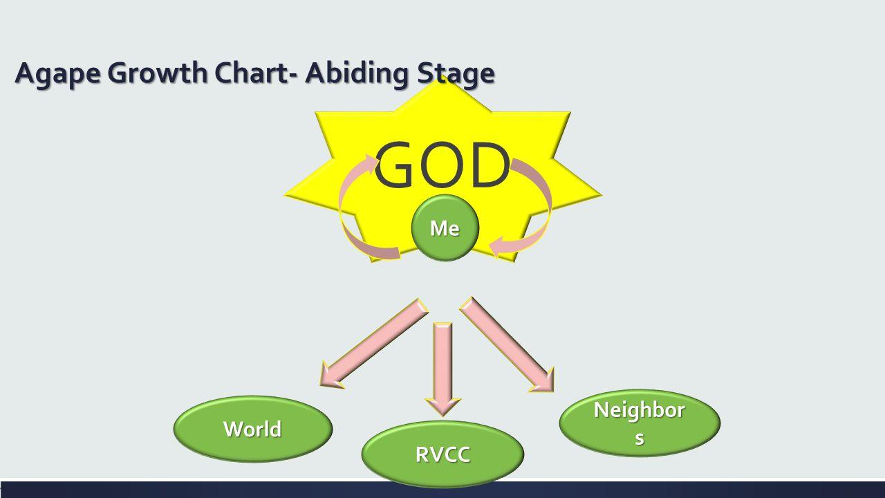 GOD Agape Growth Chart- Abiding Stage Me Neighbor s World RVCC