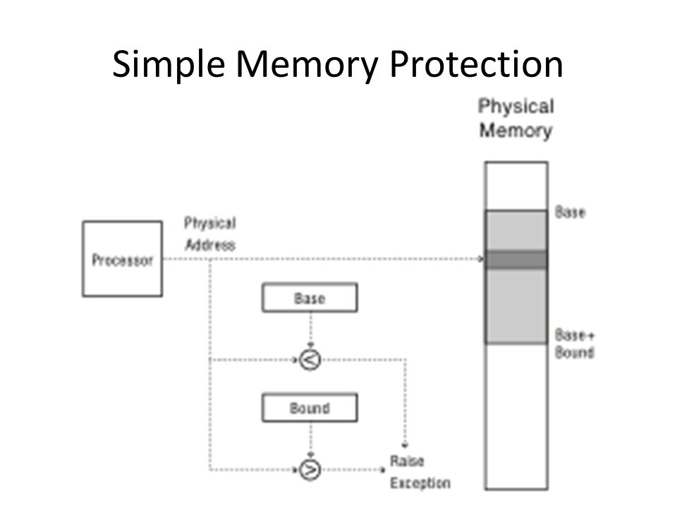 Simple Memory Protection