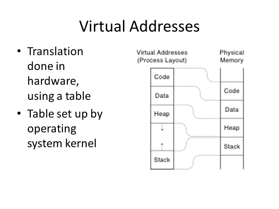 Virtual Addresses Translation done in hardware, using a table Table set up by operating system kernel