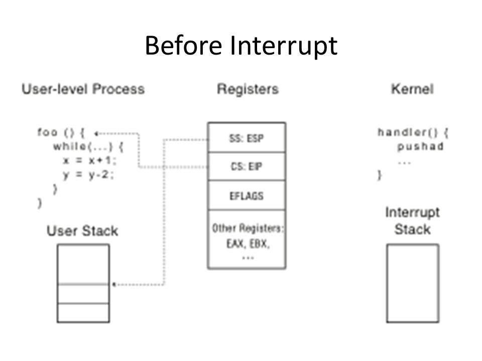 Before Interrupt